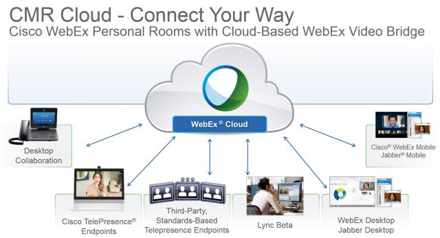 CMR – Aliansi Sakti – Cisco Video Conference, Video Call